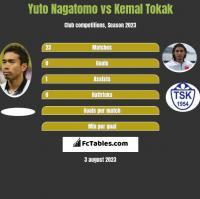 Yuto Nagatomo vs Kemal Tokak h2h player stats