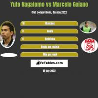 Yuto Nagatomo vs Marcelo Goiano h2h player stats