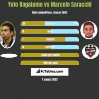 Yuto Nagatomo vs Marcelo Saracchi h2h player stats