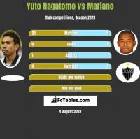 Yuto Nagatomo vs Mariano h2h player stats