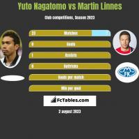 Yuto Nagatomo vs Martin Linnes h2h player stats