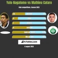 Yuto Nagatomo vs Mathieu Cafaro h2h player stats