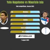 Yuto Nagatomo vs Mauricio Isla h2h player stats