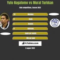 Yuto Nagatomo vs Murat Turkkan h2h player stats