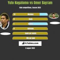 Yuto Nagatomo vs Omer Bayram h2h player stats