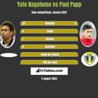 Yuto Nagatomo vs Paul Papp h2h player stats