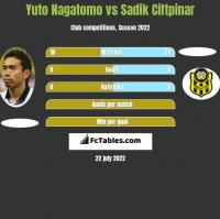 Yuto Nagatomo vs Sadik Ciftpinar h2h player stats
