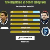 Yuto Nagatomo vs Sener Oezbayrakli h2h player stats
