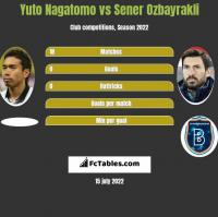 Yuto Nagatomo vs Sener Ozbayrakli h2h player stats