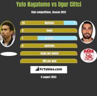 Yuto Nagatomo vs Ugur Ciftci h2h player stats
