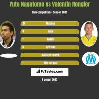 Yuto Nagatomo vs Valentin Rongier h2h player stats