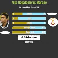 Yuto Nagatomo vs Marcao h2h player stats