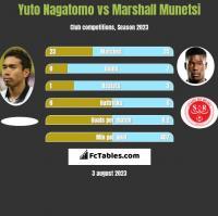 Yuto Nagatomo vs Marshall Munetsi h2h player stats