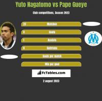 Yuto Nagatomo vs Pape Gueye h2h player stats