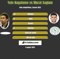 Yuto Nagatomo vs Murat Saglam h2h player stats