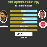 Yuto Nagatomo vs Dion Lopy h2h player stats
