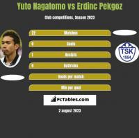 Yuto Nagatomo vs Erdinc Pekgoz h2h player stats