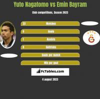 Yuto Nagatomo vs Emin Bayram h2h player stats