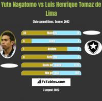Yuto Nagatomo vs Luis Henrique Tomaz de Lima h2h player stats