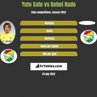 Yuto Sato vs Kohei Kudo h2h player stats