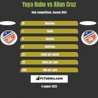 Yuya Kubo vs Allan Cruz h2h player stats