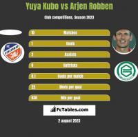 Yuya Kubo vs Arjen Robben h2h player stats