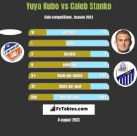 Yuya Kubo vs Caleb Stanko h2h player stats