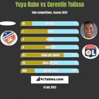 Yuya Kubo vs Corentin Tolisso h2h player stats