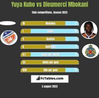 Yuya Kubo vs Dieumerci Mbokani h2h player stats