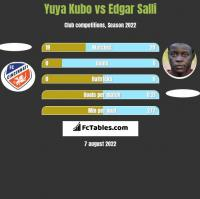 Yuya Kubo vs Edgar Salli h2h player stats