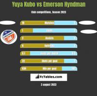Yuya Kubo vs Emerson Hyndman h2h player stats