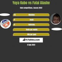 Yuya Kubo vs Fatai Alashe h2h player stats