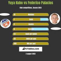 Yuya Kubo vs Federico Palacios h2h player stats