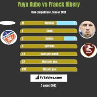 Yuya Kubo vs Franck Ribery h2h player stats