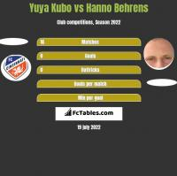 Yuya Kubo vs Hanno Behrens h2h player stats