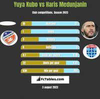 Yuya Kubo vs Haris Medunjanin h2h player stats