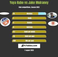 Yuya Kubo vs Jake Mulraney h2h player stats