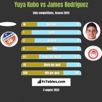 Yuya Kubo vs James Rodriguez h2h player stats