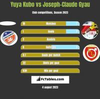 Yuya Kubo vs Joseph-Claude Gyau h2h player stats