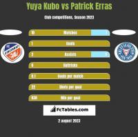 Yuya Kubo vs Patrick Erras h2h player stats