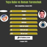 Yuya Kubo vs Roman Yaremchuk h2h player stats