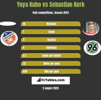 Yuya Kubo vs Sebastian Kerk h2h player stats