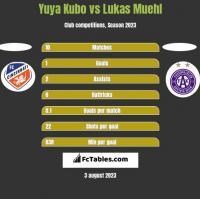 Yuya Kubo vs Lukas Muehl h2h player stats