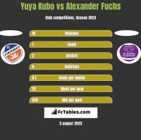 Yuya Kubo vs Alexander Fuchs h2h player stats