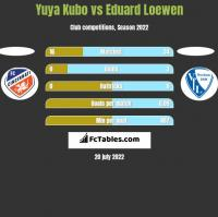 Yuya Kubo vs Eduard Loewen h2h player stats