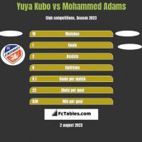 Yuya Kubo vs Mohammed Adams h2h player stats