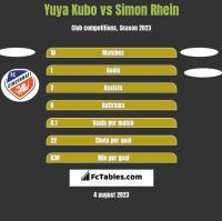 Yuya Kubo vs Simon Rhein h2h player stats