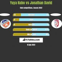 Yuya Kubo vs Jonathan David h2h player stats