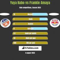 Yuya Kubo vs Frankie Amaya h2h player stats
