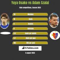 Yuya Osako vs Adam Szalai h2h player stats